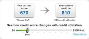 credit utilization ratio chart
